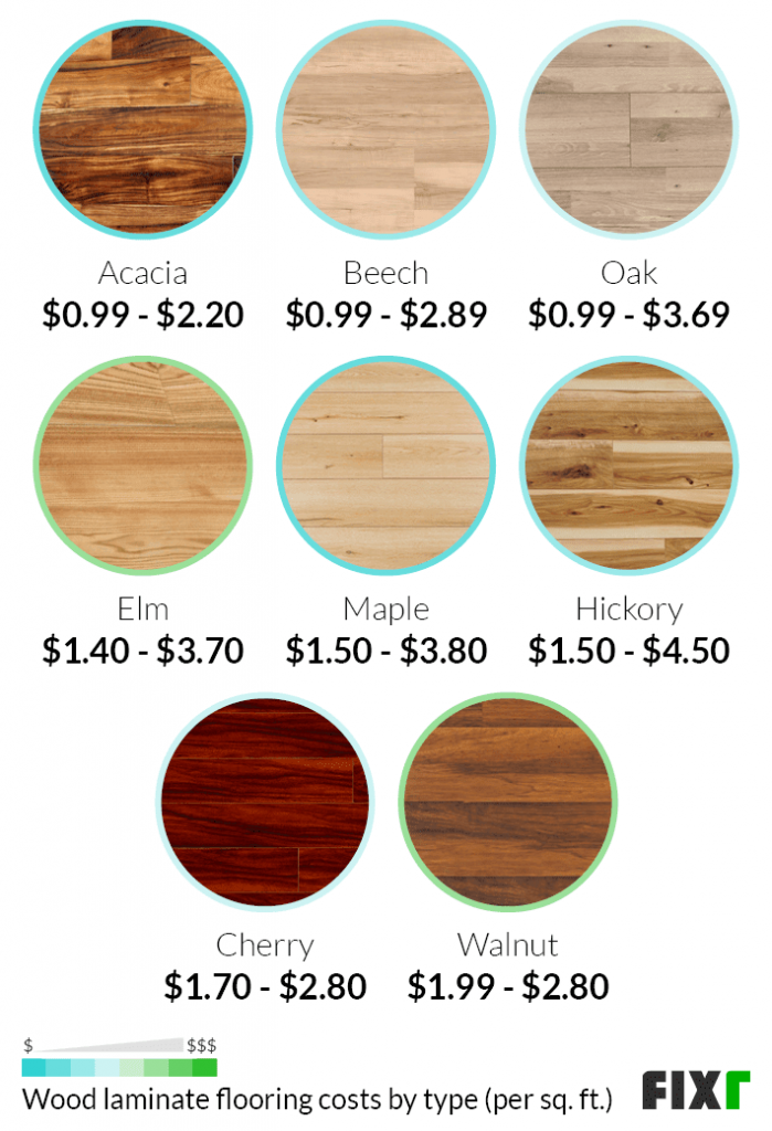 Laminate Vs Vinyl Flooring Side By, How Much Is It To Install Laminate Flooring Per Square Foot